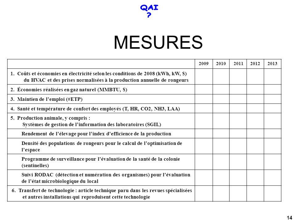 20092010 201120122013 1. Coûts et économies en électricité selon les conditions de 2008 (kWh, kW, $) du HVAC et des prises normalisées à la production