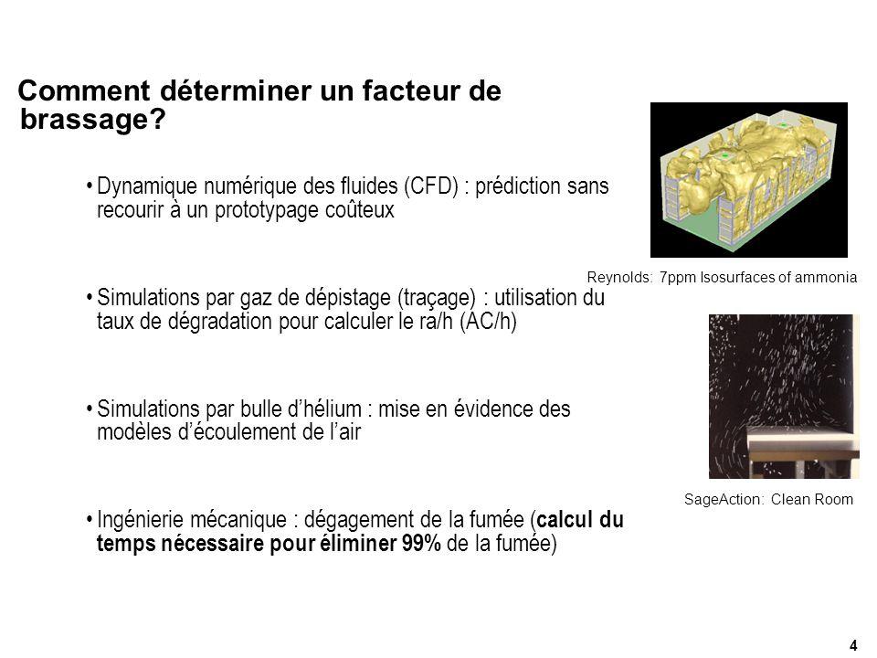 Comment déterminer un facteur de brassage? Dynamique numérique des fluides (CFD) : prédiction sans recourir à un prototypage coûteux Simulations par g