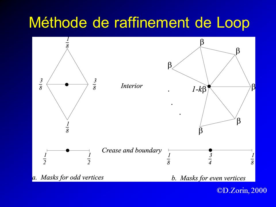 Méthode de raffinement de Loop ©D.Zorin, 2000
