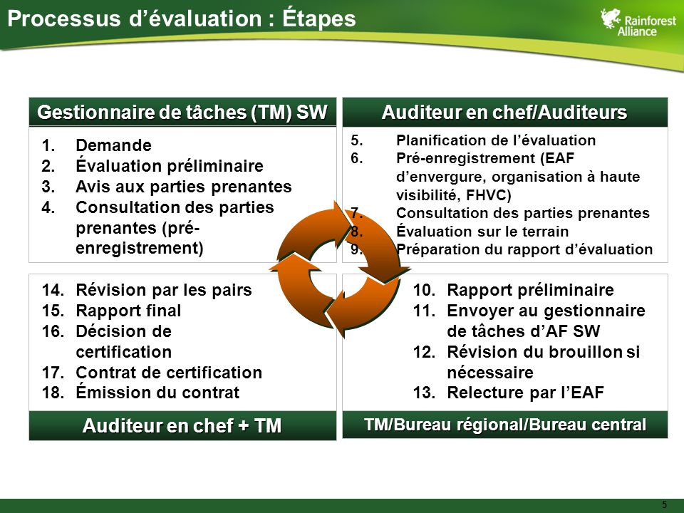 5 Gestionnaire de tâches (TM) SW Auditeur en chef/Auditeurs Auditeur en chef + TM TM/Bureau régional/Bureau central 5.Planification de lévaluation 6.P