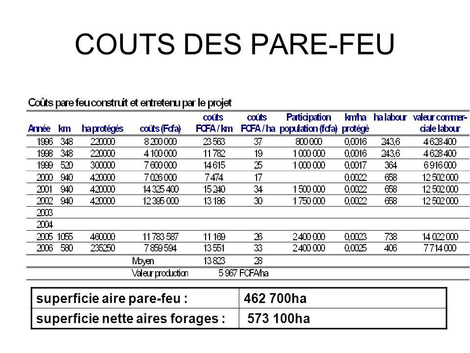 COUTS DES PARE-FEU superficie aire pare-feu :462 700ha superficie nette aires forages : 573 100ha
