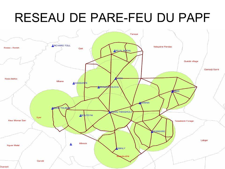 RESEAU DE PARE-FEU DU PAPF