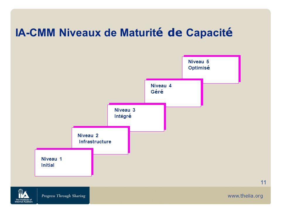 www.theiia.org 11 IA-CMM Niveaux de Maturit é de Capacit é Niveau 2 Infrastructure Niveau 3 Intégr é Niveau 4 G éré Niveau 5 Optimis é Niveau 1 Initia