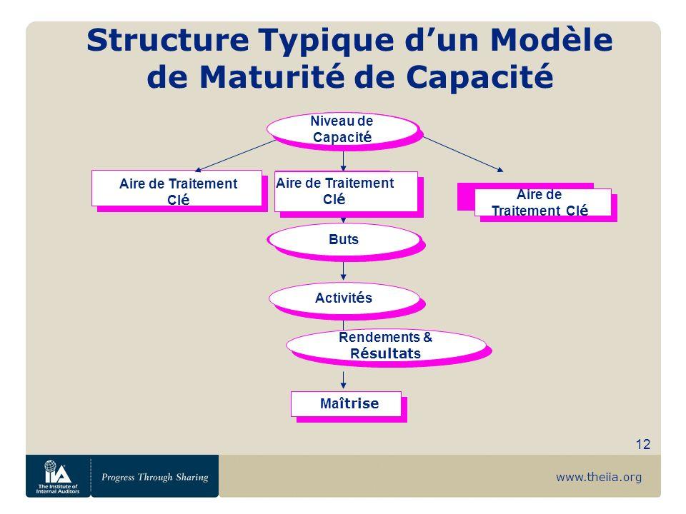 www.theiia.org 12 Aire de Traitement Cl é Aire de Traitement Cl é Structure Typique dun Modèle de Maturité de Capacité Aire de Traitement Cl é Buts Ac
