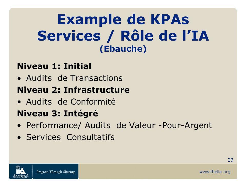 www.theiia.org 23 Example de KPAs Services / Rôle de lIA (Ebauche) Niveau 1: Initial Audits de Transactions Niveau 2: Infrastructure Audits de Conform