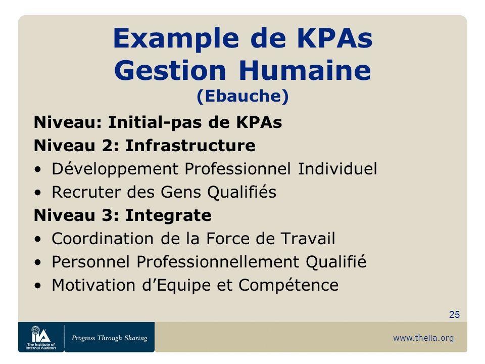 www.theiia.org 25 Example de KPAs Gestion Humaine (Ebauche) Niveau: Initial-pas de KPAs Niveau 2: Infrastructure Développement Professionnel Individue