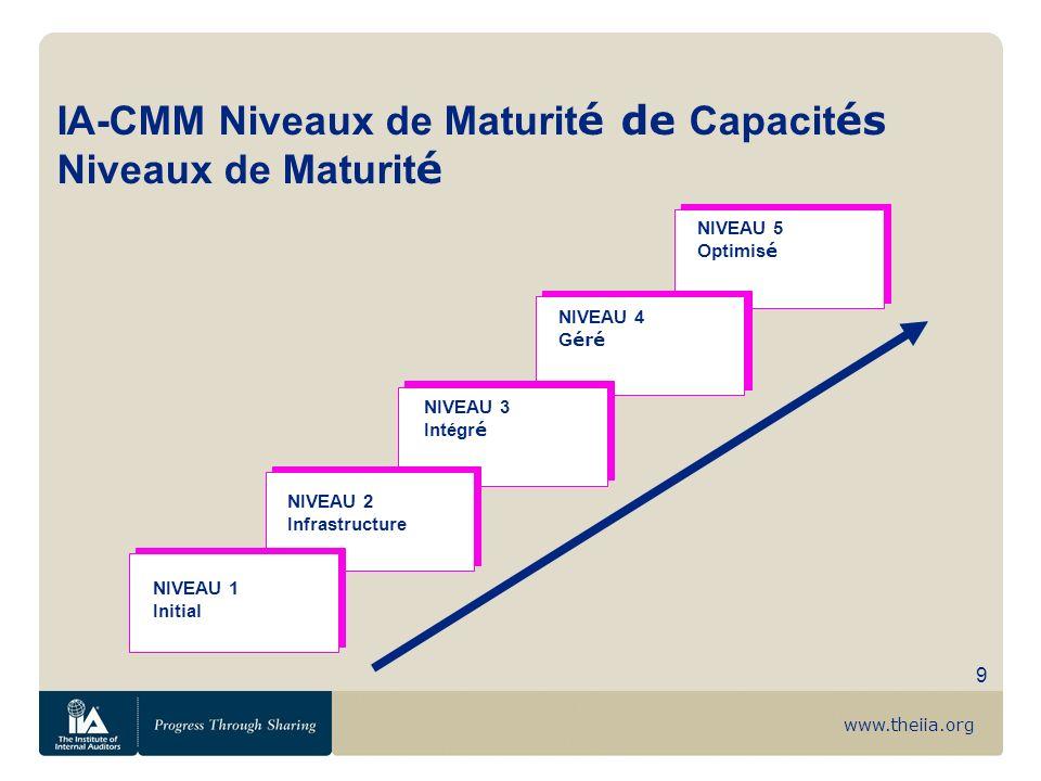 www.theiia.org 9 IA-CMM Niveaux de Maturit é de Capacit és Niveaux de Maturit é NIVEAU 2 Infrastructure NIVEAU 3 Intégr é NIVEAU 4 G éré NIVEAU 5 Opti