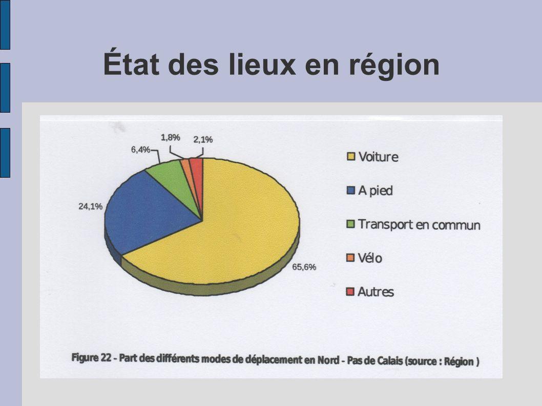 État des lieux en région