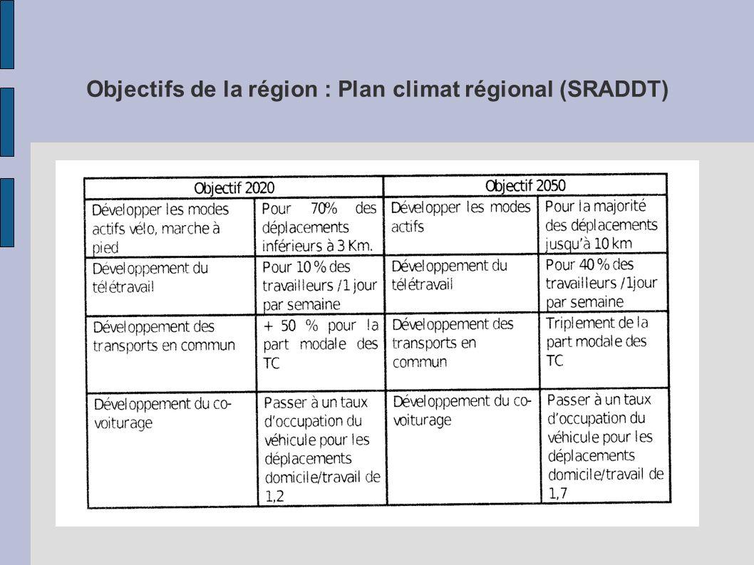 Objectifs de la région : Plan climat régional (SRADDT)