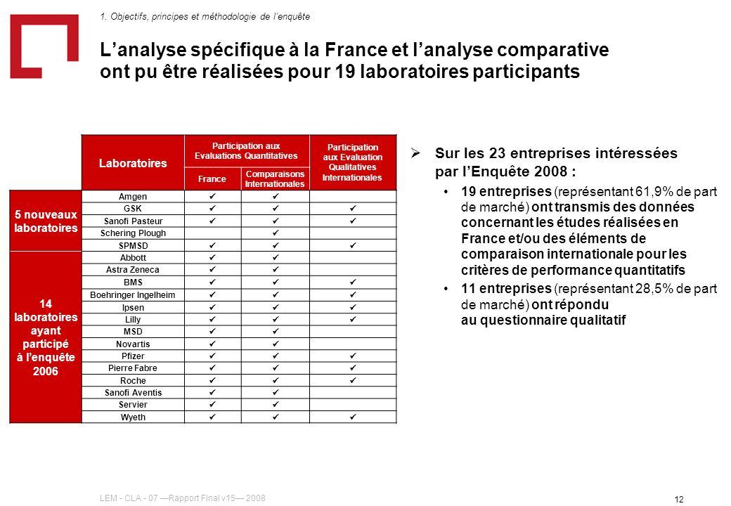 LEM - CLA - 07 Rapport Final v15 2008 12 Lanalyse spécifique à la France et lanalyse comparative ont pu être réalisées pour 19 laboratoires participants Sur les 23 entreprises intéressées par lEnquête 2008 : 19 entreprises (représentant 61,9% de part de marché) ont transmis des données concernant les études réalisées en France et/ou des éléments de comparaison internationale pour les critères de performance quantitatifs 11 entreprises (représentant 28,5% de part de marché) ont répondu au questionnaire qualitatif 1.