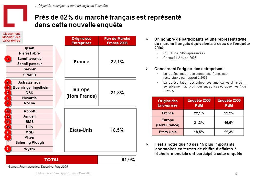 LEM - CLA - 07 Rapport Final v15 2008 13 Près de 62% du marché français est représenté dans cette nouvelle enquête Un nombre de participants et une représentativité du marché français équivalents à ceux de lenquête 2006 61,9 % de PdM représentées Contre 61,2 % en 2006 Concernant lorigine des entreprises : La représentation des entreprises françaises reste stable par rapport à 2006 La représentation des entreprises américaines diminue sensiblement au profit des entreprises européennes (hors France) Il est à noter que 13 des 15 plus importants laboratoires en termes de chiffre daffaires à léchelle mondiale ont participé à cette enquête Origine des Entreprises Enquête 2008 PdM Enquête 2006 PdM France22,1%22,2% Europe (Hors France) 21,3%16,6% Etats Unis18,5%22,3% Origine des Entreprises Part de Marché France 2008 Ipsen France22,1% Pierre Fabre Sanofi aventis Sanofi pasteur Servier SPMSD Astra Zeneca Europe (Hors France) 21,3% Boehringer Ingelheim GSK Novartis Roche Abbott Etats-Unis18,5% Amgen BMS Lilly MSD Pfizer Schering Plough Wyeth TOTAL61,9% 1.