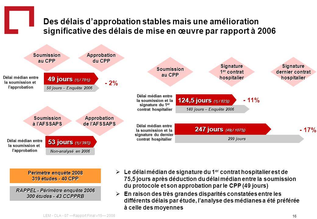 LEM - CLA - 07 Rapport Final v15 2008 16 Des délais dapprobation stables mais une amélioration significative des délais de mise en œuvre par rapport à