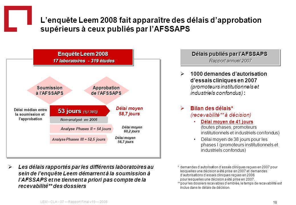 LEM - CLA - 07 Rapport Final v15 2008 18 Lenquête Leem 2008 fait apparaître des délais dapprobation supérieurs à ceux publiés par lAFSSAPS Soumission