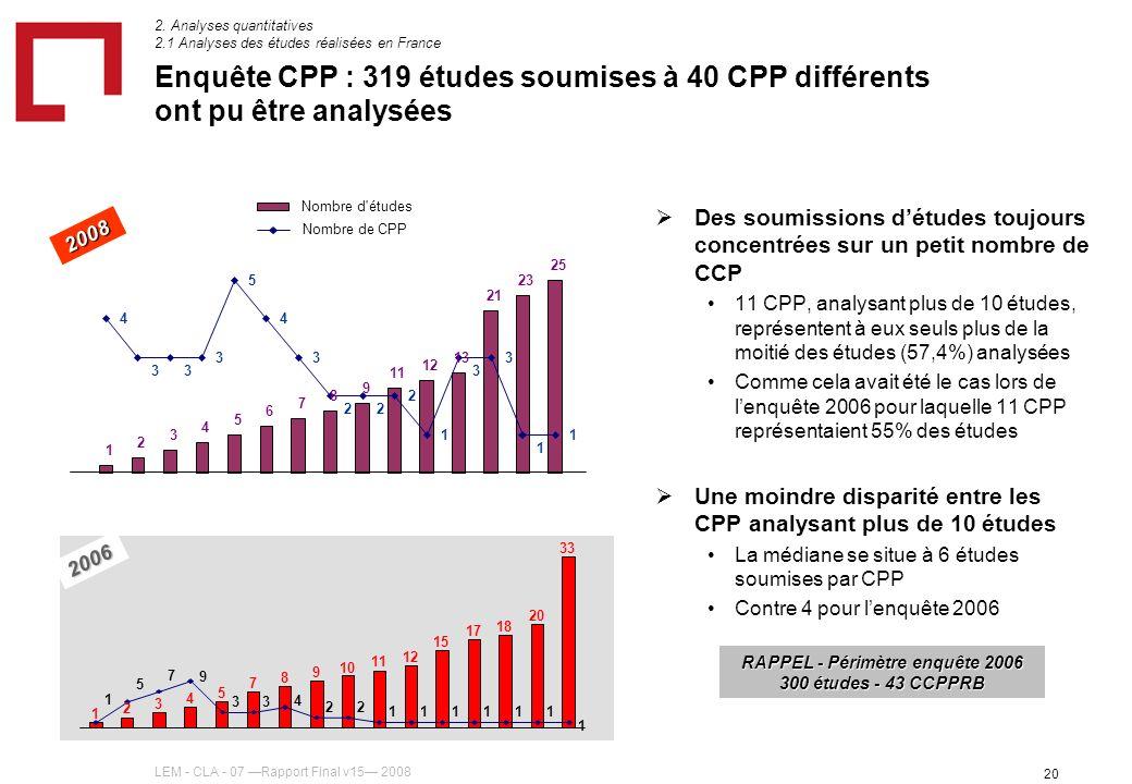 LEM - CLA - 07 Rapport Final v15 2008 20 2006 Enquête CPP : 319 études soumises à 40 CPP différents ont pu être analysées Des soumissions détudes toujours concentrées sur un petit nombre de CCP 11 CPP, analysant plus de 10 études, représentent à eux seuls plus de la moitié des études (57,4%) analysées Comme cela avait été le cas lors de lenquête 2006 pour laquelle 11 CPP représentaient 55% des études Une moindre disparité entre les CPP analysant plus de 10 études La médiane se situe à 6 études soumises par CPP Contre 4 pour lenquête 2006 1 2 3 4 5 7 8 9 10 11 12 15 17 18 20 33 1 5 7 9 33 4 22 111111 1 2008 2.