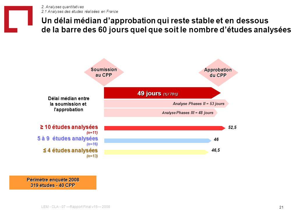 LEM - CLA - 07 Rapport Final v15 2008 21 Un délai médian dapprobation qui reste stable et en dessous de la barre des 60 jours quel que soit le nombre