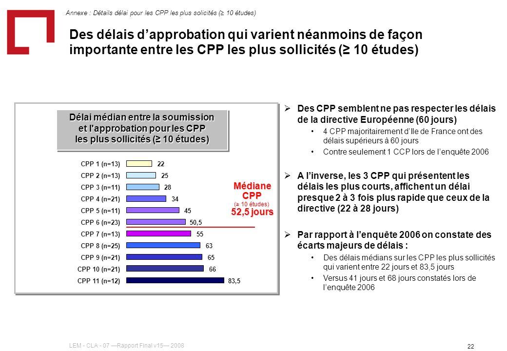LEM - CLA - 07 Rapport Final v15 2008 22 Des délais dapprobation qui varient néanmoins de façon importante entre les CPP les plus sollicités ( 10 études) Des CPP semblent ne pas respecter les délais de la directive Européenne (60 jours) 4 CPP majoritairement dIle de France ont des délais supérieurs à 60 jours Contre seulement 1 CCP lors de lenquête 2006 A linverse, les 3 CPP qui présentent les délais les plus courts, affichent un délai presque 2 à 3 fois plus rapide que ceux de la directive (22 à 28 jours) Par rapport à lenquête 2006 on constate des écarts majeurs de délais : Des délais médians sur les CPP les plus sollicités qui varient entre 22 jours et 83,5 jours Versus 41 jours et 68 jours constatés lors de lenquête 2006 Délai médian entre la soumission et l approbation pour les CPP les plus sollicités ( 10 études) Médiane CPP ( 10 études) 52,5 jours 83,5 66 65 63 55 50,5 45 34 28 25 22 CPP 11 (n=12) CPP 10 (n=21) CPP 9 (n=21) CPP 8 (n=25) CPP 7 (n=13) CPP 6 (n=23) CPP 5 (n=11) CPP 4 (n=21) CPP 3 (n=11) CPP 2 (n=13) CPP 1 (n=13) Annexe : Détails délai pour les CPP les plus solicités ( 10 études)
