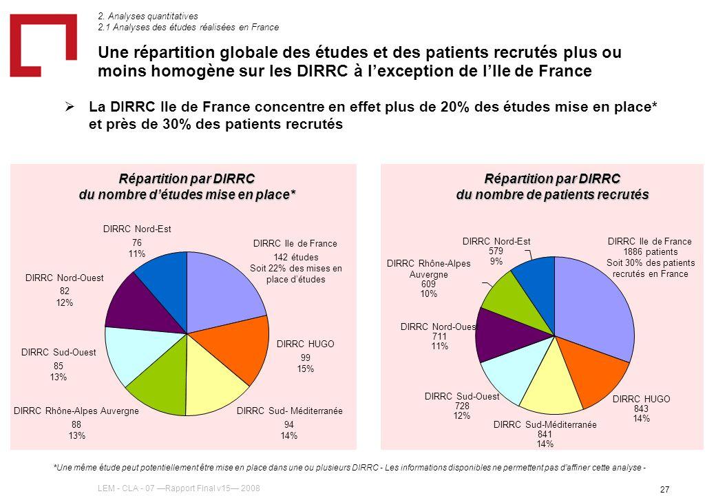 LEM - CLA - 07 Rapport Final v15 2008 27 Une répartition globale des études et des patients recrutés plus ou moins homogène sur les DIRRC à lexception de lIle de France La DIRRC Ile de France concentre en effet plus de 20% des études mise en place* et près de 30% des patients recrutés 2.