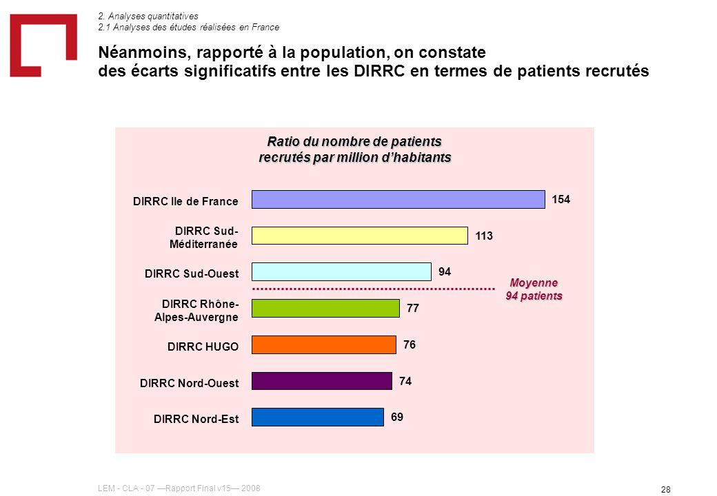 LEM - CLA - 07 Rapport Final v15 2008 28 Ratio du nombre de patients recrutés par million dhabitants Néanmoins, rapporté à la population, on constate des écarts significatifs entre les DIRRC en termes de patients recrutés 2.