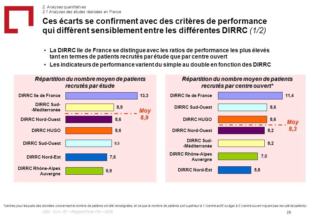 LEM - CLA - 07 Rapport Final v15 2008 29 Ces écarts se confirment avec des critères de performance qui diffèrent sensiblement entre les différentes DIRRC (1/2) La DIRRC Ile de France se distingue avec les ratios de performance les plus élevés tant en termes de patients recrutés par étude que par centre ouvert Les indicateurs de performance varient du simple au double en fonction des DIRRC 2.