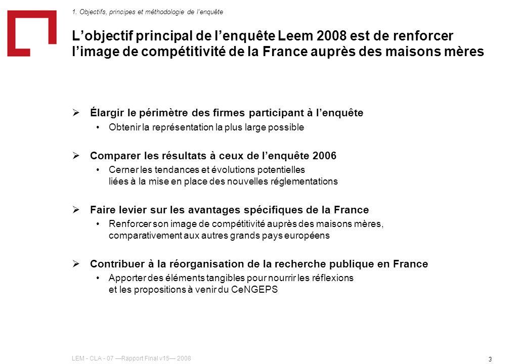 LEM - CLA - 07 Rapport Final v15 2008 3 Lobjectif principal de lenquête Leem 2008 est de renforcer limage de compétitivité de la France auprès des maisons mères Élargir le périmètre des firmes participant à lenquête Obtenir la représentation la plus large possible Comparer les résultats à ceux de lenquête 2006 Cerner les tendances et évolutions potentielles liées à la mise en place des nouvelles réglementations Faire levier sur les avantages spécifiques de la France Renforcer son image de compétitivité auprès des maisons mères, comparativement aux autres grands pays européens Contribuer à la réorganisation de la recherche publique en France Apporter des éléments tangibles pour nourrir les réflexions et les propositions à venir du CeNGEPS 1.
