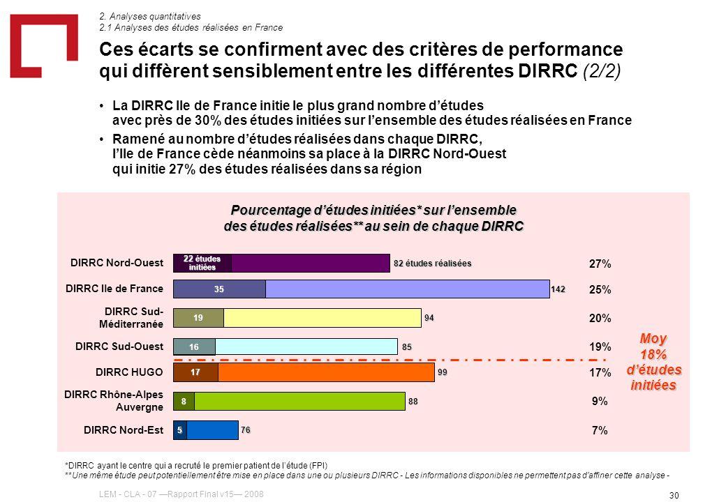 LEM - CLA - 07 Rapport Final v15 2008 30 La DIRRC Ile de France initie le plus grand nombre détudes avec près de 30% des études initiées sur lensemble des études réalisées en France Ramené au nombre détudes réalisées dans chaque DIRRC, lIle de France cède néanmoins sa place à la DIRRC Nord-Ouest qui initie 27% des études réalisées dans sa région 2.