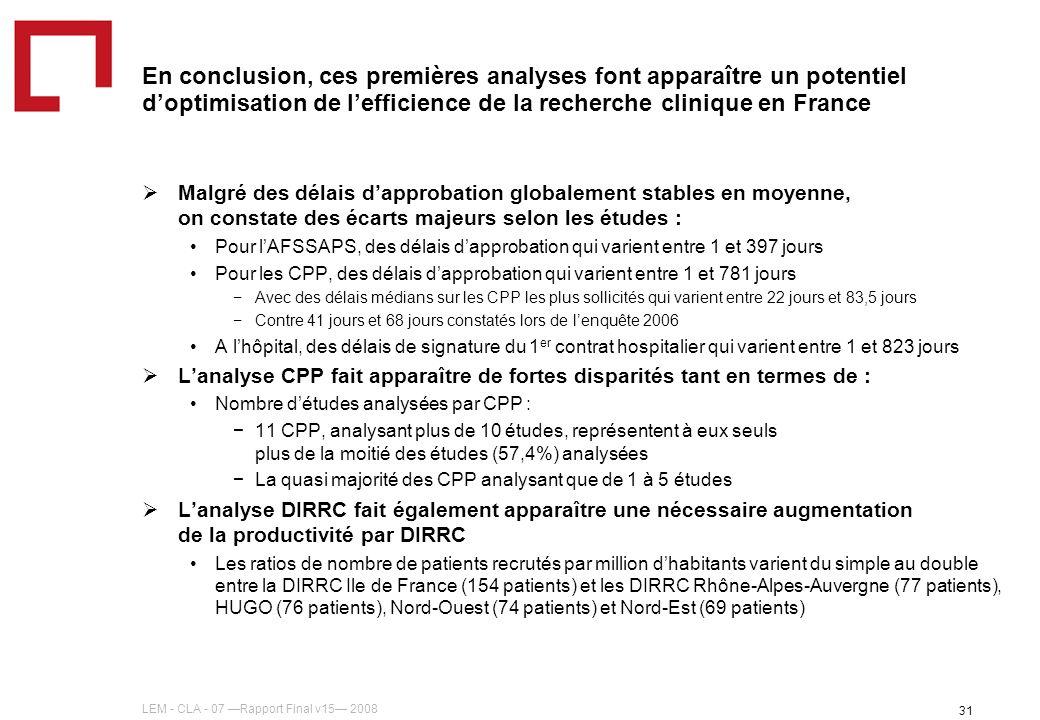 LEM - CLA - 07 Rapport Final v15 2008 31 En conclusion, ces premières analyses font apparaître un potentiel doptimisation de lefficience de la recherche clinique en France Malgré des délais dapprobation globalement stables en moyenne, on constate des écarts majeurs selon les études : Pour lAFSSAPS, des délais dapprobation qui varient entre 1 et 397 jours Pour les CPP, des délais dapprobation qui varient entre 1 et 781 jours Avec des délais médians sur les CPP les plus sollicités qui varient entre 22 jours et 83,5 jours Contre 41 jours et 68 jours constatés lors de lenquête 2006 A lhôpital, des délais de signature du 1 er contrat hospitalier qui varient entre 1 et 823 jours Lanalyse CPP fait apparaître de fortes disparités tant en termes de : Nombre détudes analysées par CPP : 11 CPP, analysant plus de 10 études, représentent à eux seuls plus de la moitié des études (57,4%) analysées La quasi majorité des CPP analysant que de 1 à 5 études Lanalyse DIRRC fait également apparaître une nécessaire augmentation de la productivité par DIRRC Les ratios de nombre de patients recrutés par million dhabitants varient du simple au double entre la DIRRC Ile de France (154 patients) et les DIRRC Rhône-Alpes-Auvergne (77 patients), HUGO (76 patients), Nord-Ouest (74 patients) et Nord-Est (69 patients)