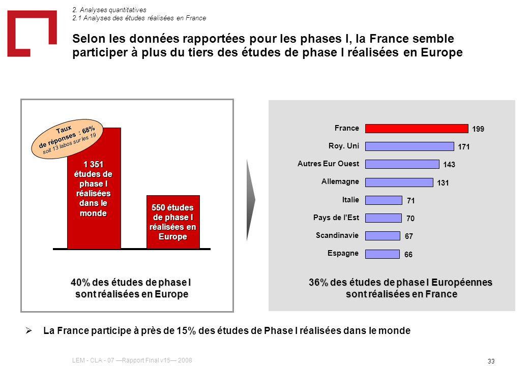 LEM - CLA - 07 Rapport Final v15 2008 33 Selon les données rapportées pour les phases I, la France semble participer à plus du tiers des études de phase I réalisées en Europe 1 351 études de phase I réalisées dans le monde 550 études de phase I réalisées en Europe Taux de réponses : 68% soit 13 labos sur les 19 2.