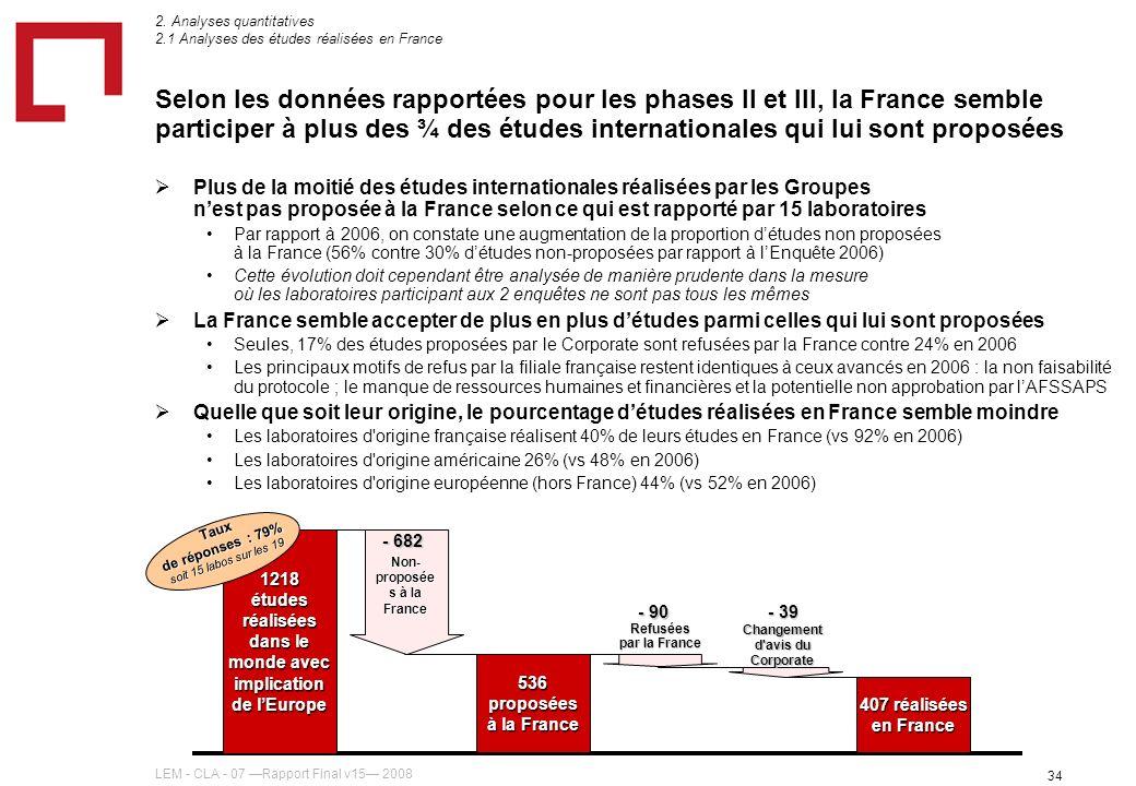 LEM - CLA - 07 Rapport Final v15 2008 34 Selon les données rapportées pour les phases II et III, la France semble participer à plus des ¾ des études internationales qui lui sont proposées Plus de la moitié des études internationales réalisées par les Groupes nest pas proposée à la France selon ce qui est rapporté par 15 laboratoires Par rapport à 2006, on constate une augmentation de la proportion détudes non proposées à la France (56% contre 30% détudes non-proposées par rapport à lEnquête 2006) Cette évolution doit cependant être analysée de manière prudente dans la mesure où les laboratoires participant aux 2 enquêtes ne sont pas tous les mêmes La France semble accepter de plus en plus détudes parmi celles qui lui sont proposées Seules, 17% des études proposées par le Corporate sont refusées par la France contre 24% en 2006 Les principaux motifs de refus par la filiale française restent identiques à ceux avancés en 2006 : la non faisabilité du protocole ; le manque de ressources humaines et financières et la potentielle non approbation par lAFSSAPS Quelle que soit leur origine, le pourcentage détudes réalisées en France semble moindre Les laboratoires d origine française réalisent 40% de leurs études en France (vs 92% en 2006) Les laboratoires d origine américaine 26% (vs 48% en 2006) Les laboratoires d origine européenne (hors France) 44% (vs 52% en 2006) 2.