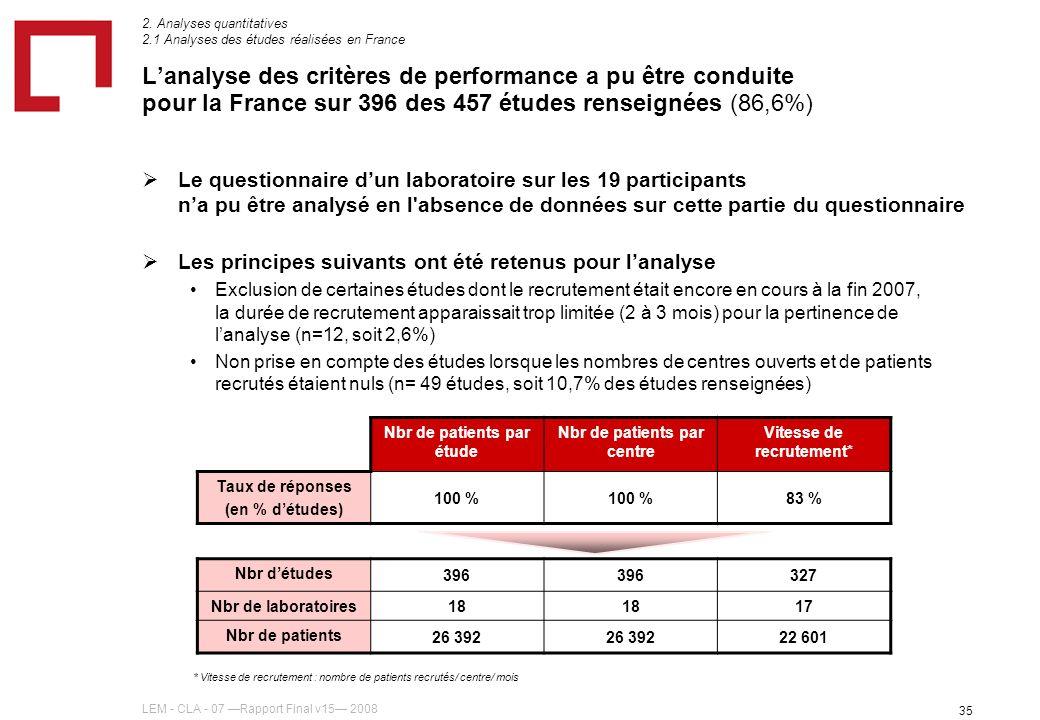 LEM - CLA - 07 Rapport Final v15 2008 35 Lanalyse des critères de performance a pu être conduite pour la France sur 396 des 457 études renseignées (86,6%) Le questionnaire dun laboratoire sur les 19 participants na pu être analysé en l absence de données sur cette partie du questionnaire Les principes suivants ont été retenus pour lanalyse Exclusion de certaines études dont le recrutement était encore en cours à la fin 2007, la durée de recrutement apparaissait trop limitée (2 à 3 mois) pour la pertinence de lanalyse (n=12, soit 2,6%) Non prise en compte des études lorsque les nombres de centres ouverts et de patients recrutés étaient nuls (n= 49 études, soit 10,7% des études renseignées) * Vitesse de recrutement : nombre de patients recrutés/ centre/ mois Nbr de patients par étude Nbr de patients par centre Vitesse de recrutement* Taux de réponses (en % détudes) 100 % 83 % Nbr détudes 396 327 Nbr de laboratoires 18 17 Nbr de patients 26 392 22 601 2.