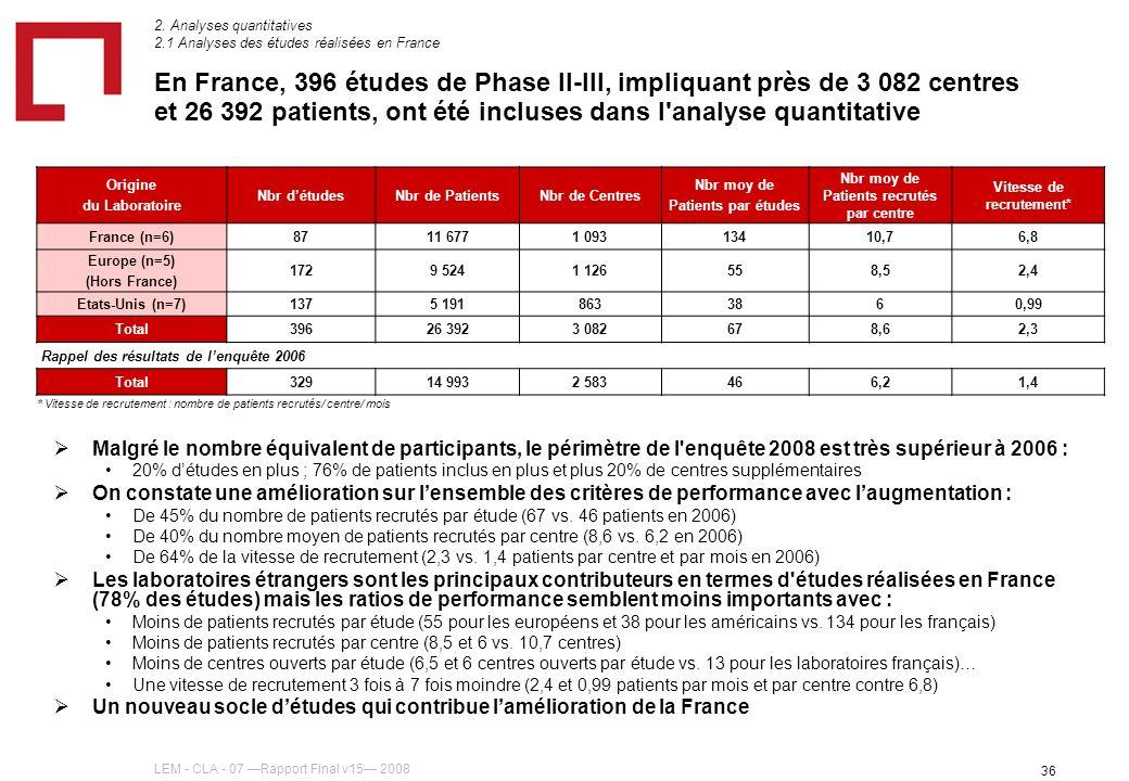 LEM - CLA - 07 Rapport Final v15 2008 36 * Vitesse de recrutement : nombre de patients recrutés/ centre/ mois Origine du Laboratoire Nbr détudesNbr de PatientsNbr de Centres Nbr moy de Patients par études Nbr moy de Patients recrutés par centre Vitesse de recrutement* France (n=6)8711 6771 09313410,76,8 Europe (n=5) (Hors France) 1729 5241 126558,52,4 Etats-Unis (n=7)1375 1918633860,99 Total39626 3923 082678,62,3 Rappel des résultats de lenquête 2006 Total32914 9932 583466,21,4 En France, 396 études de Phase II-III, impliquant près de 3 082 centres et 26 392 patients, ont été incluses dans l analyse quantitative Malgré le nombre équivalent de participants, le périmètre de l enquête 2008 est très supérieur à 2006 : 20% détudes en plus ; 76% de patients inclus en plus et plus 20% de centres supplémentaires On constate une amélioration sur lensemble des critères de performance avec laugmentation : De 45% du nombre de patients recrutés par étude (67 vs.