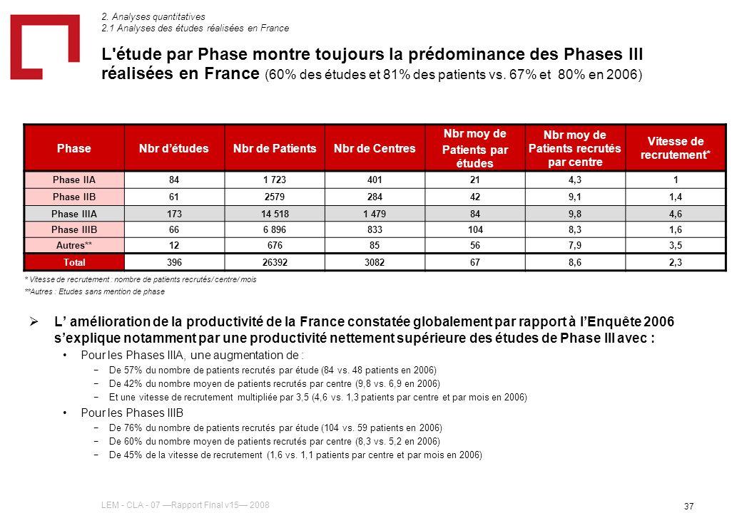 LEM - CLA - 07 Rapport Final v15 2008 37 L étude par Phase montre toujours la prédominance des Phases III réalisées en France (60% des études et 81% des patients vs.