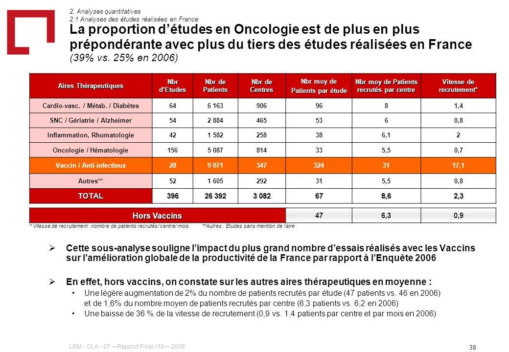 LEM - CLA - 07 Rapport Final v15 2008 38 La proportion détudes en Oncologie est de plus en plus prépondérante avec plus du tiers des études réalisées en France (39% vs.