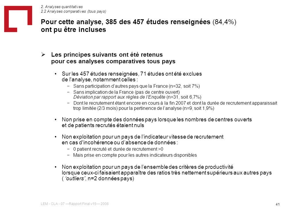 LEM - CLA - 07 Rapport Final v15 2008 41 Pour cette analyse, 385 des 457 études renseignées (84,4%) ont pu être incluses Les principes suivants ont été retenus pour ces analyses comparatives tous pays Sur les 457 études renseignées, 71 études ont été exclues de l analyse, notamment celles : Sans participation dautres pays que la France (n=32, soit 7%) Sans implication de la France (pas de centre ouvert) Déviation par rapport aux règles de lEnquête (n=31, soit 6,7%) Dont le recrutement étant encore en cours à la fin 2007 et dont la durée de recrutement apparaissait trop limitée (2/3 mois) pour la pertinence de lanalyse (n=9, soit 1,9%) Non prise en compte des données pays lorsque les nombres de centres ouverts et de patients recrutés étaient nuls Non exploitation pour un pays de lindicateur vitesse de recrutement en cas d incohérence ou dabsence de données : 0 patient recruté et durée de recrutement >0 Mais prise en compte pour les autres indicateurs disponibles Non exploitation pour un pays de lensemble des critères de productivité lorsque ceux-ci faisaient apparaître des ratios très nettement supérieurs aux autres pays ( outliers, n=2 données pays) 2.