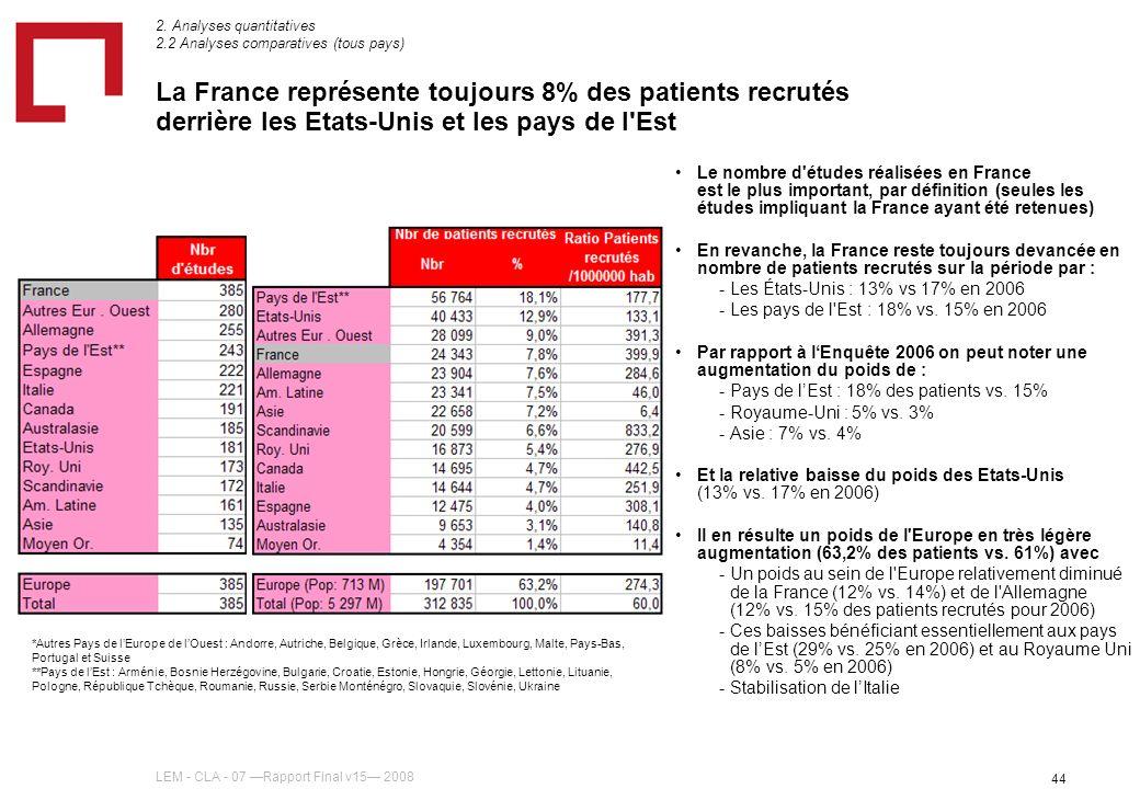 LEM - CLA - 07 Rapport Final v15 2008 44 La France représente toujours 8% des patients recrutés derrière les Etats-Unis et les pays de l'Est *Autres P