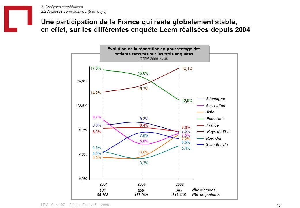 LEM - CLA - 07 Rapport Final v15 2008 45 Une participation de la France qui reste globalement stable, en effet, sur les différentes enquête Leem réalisées depuis 2004 8,8% 9,2% 7,6% 9,7% 5,8% 7,5% 3,5% 3,6% 7,2% 17,9% 16,8% 12,9% 8,3% 8,4% 7,8% 14,2% 15,3% 18,1% 4,5% 3,3% 5,4% 4,3% 7,6% 6,6% 0,0% 4,0% 8,0% 12,0% 16,0% 200420062008 Allemagne Am.
