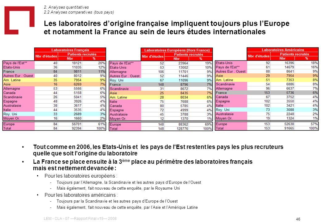 LEM - CLA - 07 Rapport Final v15 2008 46 Les laboratoires dorigine française impliquent toujours plus lEurope et notamment la France au sein de leurs études internationales Tout comme en 2006, les Etats-Unis et les pays de l Est restent les pays les plus recruteurs quelle que soit l origine du laboratoire La France se place ensuite à la 3 ème place au périmètre des laboratoires français mais est nettement devancée : Pour les laboratoires européens : - -Toujours par lAllemagne, la Scandinavie et les autres pays dEurope de lOuest - -Mais également, fait nouveau de cette enquête, par le Royaume Uni Pour les laboratoires américains : - -Toujours par la Scandinavie et les autres pays dEurope de lOuest - -Mais également, fait nouveau de cette enquête, par lAsie et lAmérique Latine 2.