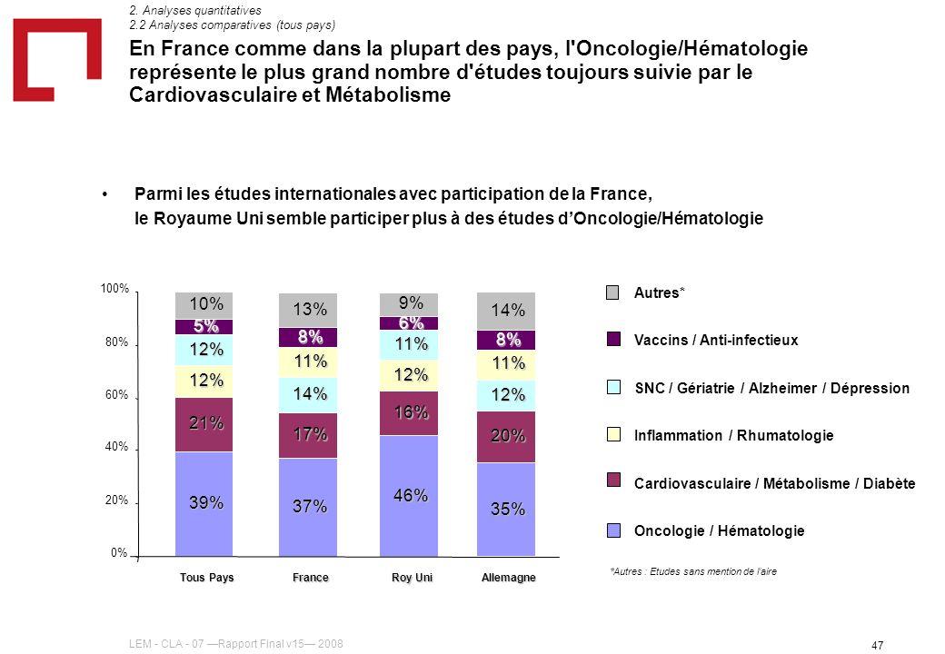 LEM - CLA - 07 Rapport Final v15 2008 47 En France comme dans la plupart des pays, l Oncologie/Hématologie représente le plus grand nombre d études toujours suivie par le Cardiovasculaire et Métabolisme 2.