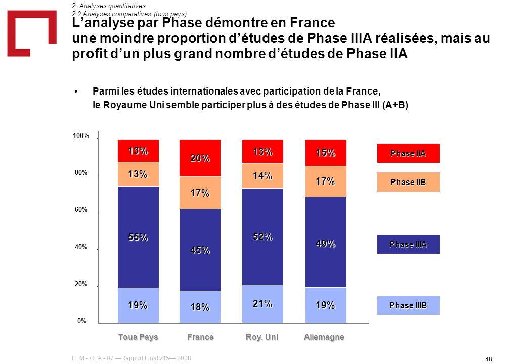 LEM - CLA - 07 Rapport Final v15 2008 48 Lanalyse par Phase démontre en France une moindre proportion détudes de Phase IIIA réalisées, mais au profit dun plus grand nombre détudes de Phase IIA 2.