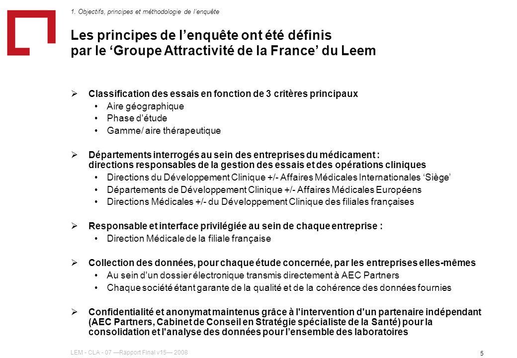 LEM - CLA - 07 Rapport Final v15 2008 5 Les principes de lenquête ont été définis par le Groupe Attractivité de la France du Leem Classification des essais en fonction de 3 critères principaux Aire géographique Phase d étude Gamme/ aire thérapeutique Départements interrogés au sein des entreprises du médicament : directions responsables de la gestion des essais et des opérations cliniques Directions du Développement Clinique +/- Affaires Médicales Internationales Siège Départements de Développement Clinique +/- Affaires Médicales Européens Directions Médicales +/- du Développement Clinique des filiales françaises Responsable et interface privilégiée au sein de chaque entreprise : Direction Médicale de la filiale française Collection des données, pour chaque étude concernée, par les entreprises elles-mêmes Au sein d un dossier électronique transmis directement à AEC Partners Chaque société étant garante de la qualité et de la cohérence des données fournies Confidentialité et anonymat maintenus grâce à l intervention d un partenaire indépendant (AEC Partners, Cabinet de Conseil en Stratégie spécialiste de la Santé) pour la consolidation et l analyse des données pour lensemble des laboratoires 1.