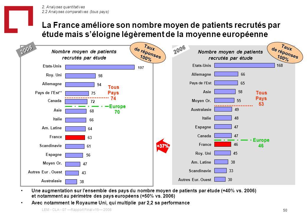 LEM - CLA - 07 Rapport Final v15 2008 50 La France améliore son nombre moyen de patients recrutés par étude mais séloigne légèrement de la moyenne européenne Tous Pays 53 Europe 46 Nombre moyen de patients recrutés par étude Taux de réponses 100% 30 33 38 45 46 47 48 49 55 58 65 66 168 Autres Eur.