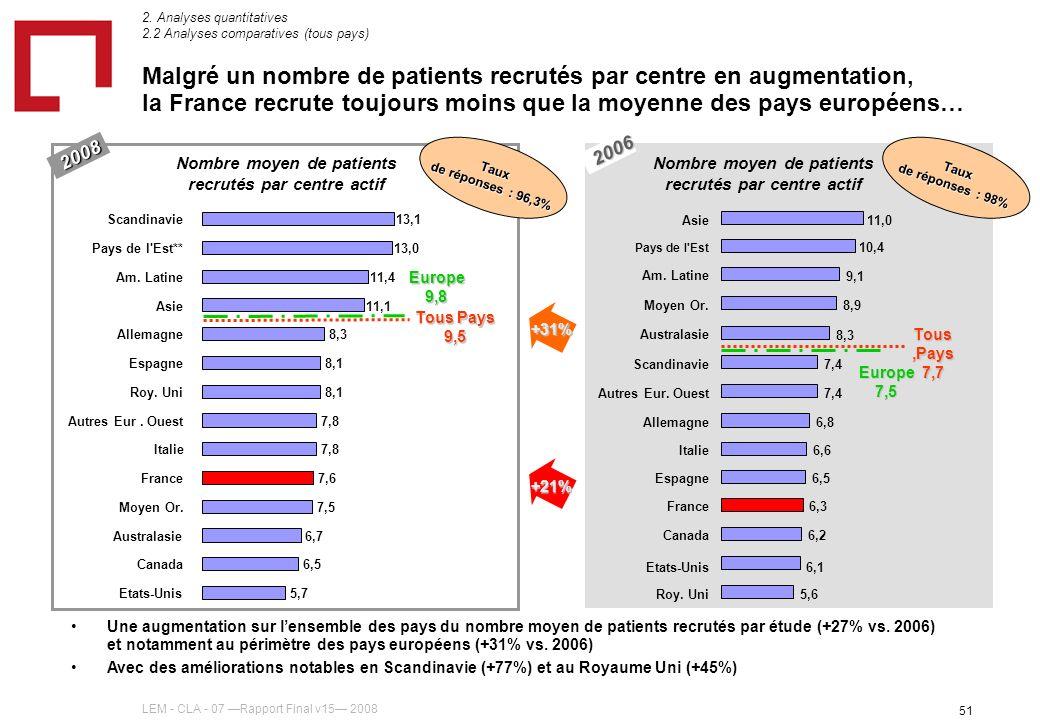 LEM - CLA - 07 Rapport Final v15 2008 51 2006 2008 Malgré un nombre de patients recrutés par centre en augmentation, la France recrute toujours moins que la moyenne des pays européens… Nombre moyen de patients recrutés par centre actif Taux de réponses : 98% Nombre moyen de patients recrutés par centre actif Taux de réponses : 96,3% 2.