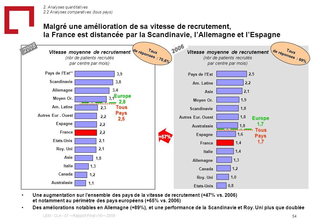 LEM - CLA - 07 Rapport Final v15 2008 54 2006 2008 Malgré une amélioration de sa vitesse de recrutement, la France est distancée par la Scandinavie, lAllemagne et lEspagne Vitesse moyenne de recrutement (nbr de patients recrutés par centre par mois) Tous Pays 1,7 Europe 1,7 Taux de réponses : 69% 0,8 1,0 1,2 1,3 1,4 1,6 1,8 1,9 2,1 2,2 2,5 Etats-Unis Roy.