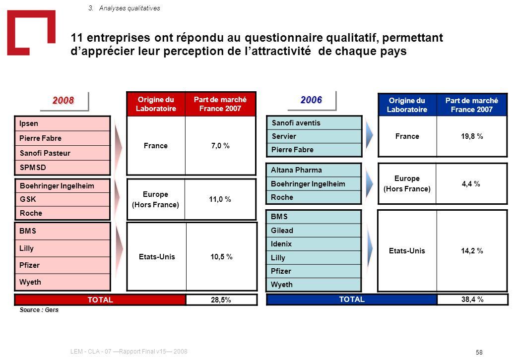 LEM - CLA - 07 Rapport Final v15 2008 58 11 entreprises ont répondu au questionnaire qualitatif, permettant dapprécier leur perception de lattractivit