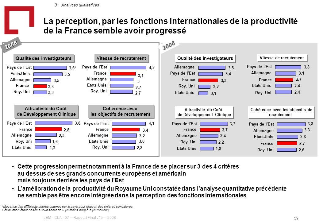 LEM - CLA - 07 Rapport Final v15 2008 59 La perception, par les fonctions internationales de la productivité de la France semble avoir progressé 2006 2008 Cette progression permet notamment à la France de se placer sur 3 des 4 critères au dessus de ses grands concurrents européens et américain mais toujours derrière les pays de lEst Lamélioration de la productivité du Royaume Uni constatée dans lanalyse quantitative précédente ne semble pas être encore intégrée dans la perception des fonctions internationales 3,3 3,5 3,6* France Roy.