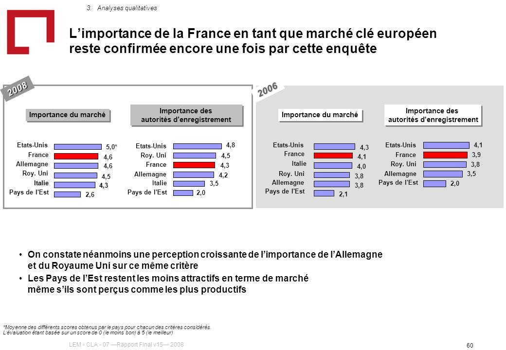 LEM - CLA - 07 Rapport Final v15 2008 60 Limportance de la France en tant que marché clé européen reste confirmée encore une fois par cette enquête 2006 2008 Importance du marché 4,3 4,5 4,6 5,0* Italie Roy.