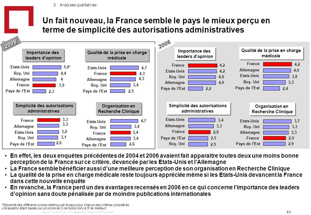 LEM - CLA - 07 Rapport Final v15 2008 61 Un fait nouveau, la France semble le pays le mieux perçu en terme de simplicité des autorisations administratives 2008 En effet, les deux enquêtes précédentes de 2004 et 2006 avaient fait apparaître toutes deux une moins bonne perception de la France sur ce critère, devancée par les Etats-Unis et lAllemagne La France semble bénéficier aussi dune meilleure perception de son organisation en Recherche Clinique La qualité de la prise en charge médicale reste toujours appréciée même si les Etats-Unis devancent la France dans cette nouvelle enquête En revanche, la France perd un des avantages recensés en 2006 en ce qui concerne limportance des leaders dopinion sans doute pénalisée par de moindre publications internationales 2,3 3,9 4 4,4 5,0* Pays de l Est France Allemagne Roy.
