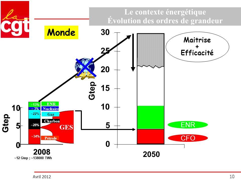Avril 2012 10 Le contexte énergétique Évolution des ordres de grandeur 0 5 10 15 20 25 30 Gtep 2050 ENR Maitrise + Efficacité Monde CFO GES Gtep Pétro