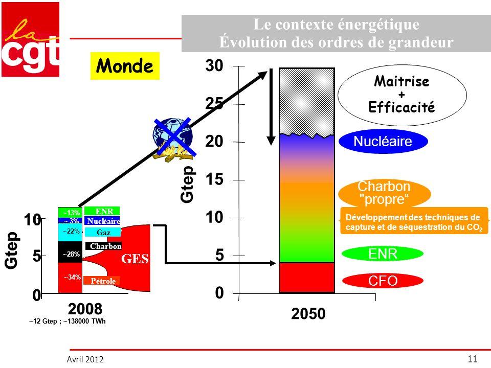 Avril 2012 11 Le contexte énergétique Évolution des ordres de grandeur 0 5 10 15 20 25 30 Gtep 2050 ENR Maitrise + Efficacité Nucléaire Développement