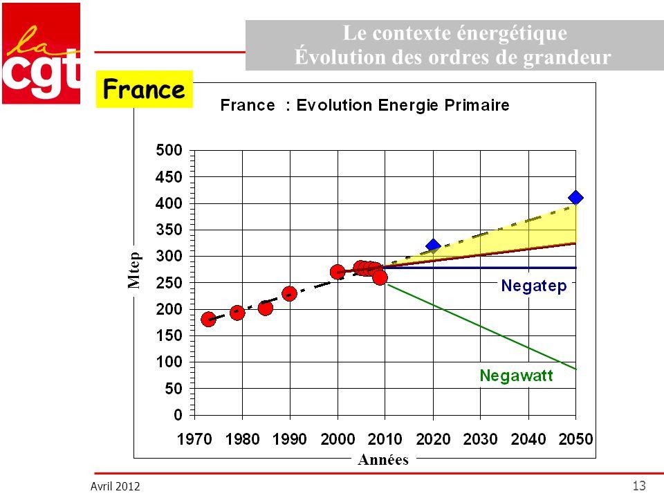 Avril 2012 13 Le contexte énergétique Évolution des ordres de grandeur Mtep Années France