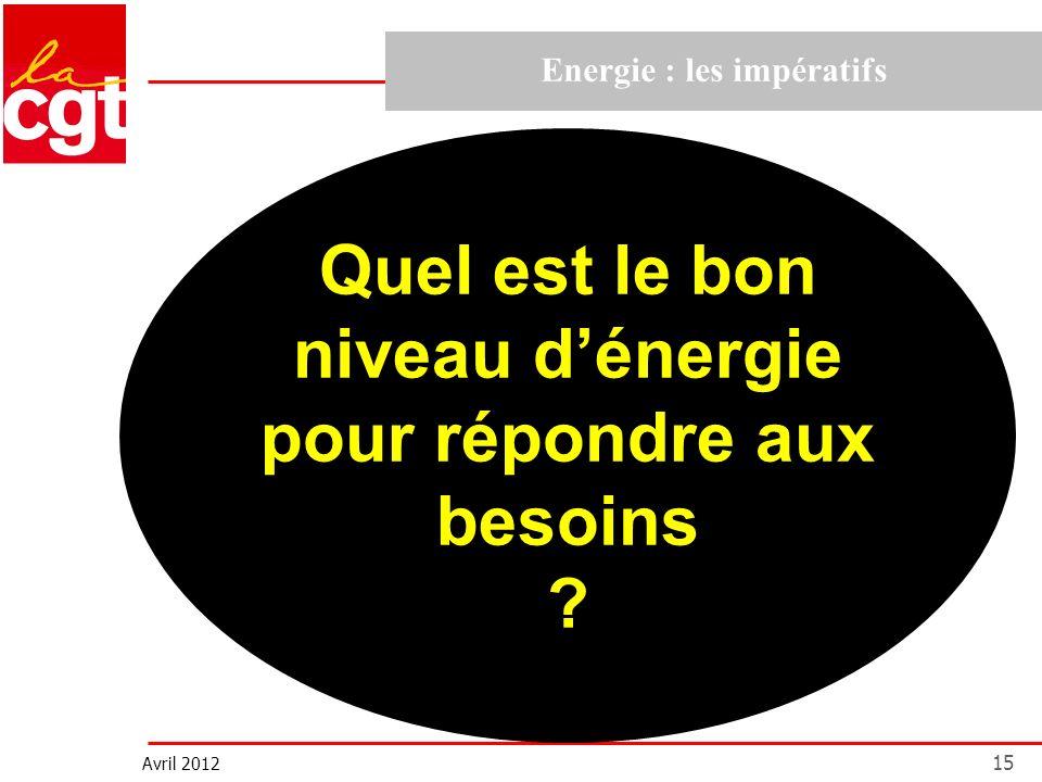 Avril 2012 15 Energie : les impératifs Quel est le bon niveau dénergie pour répondre aux besoins ?